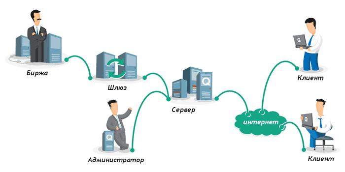 схема интернет трейдинга