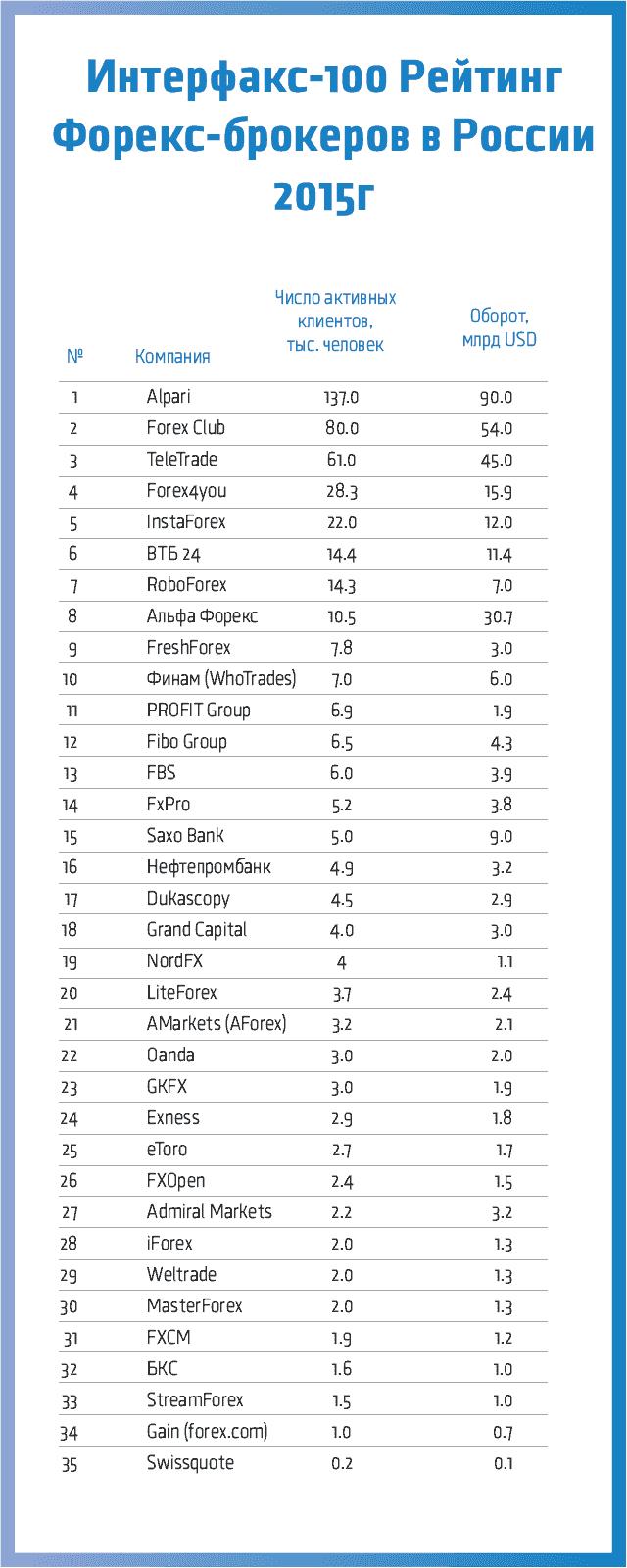 рейтинг форекс-брокеров от интерфакс за 2015 год