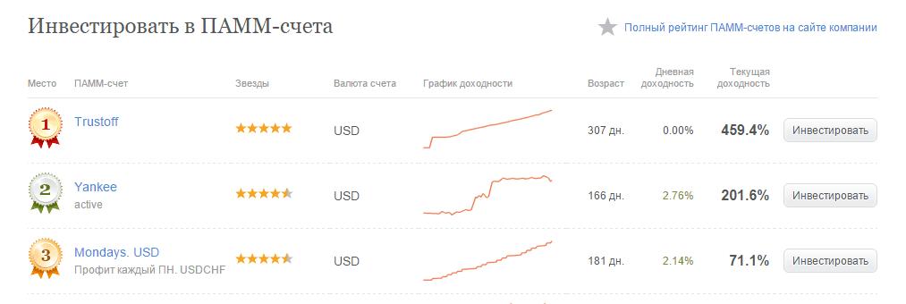открываем инвестиционные памм счета в альпари