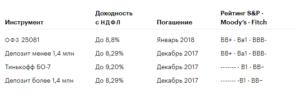 депозиты и облигации