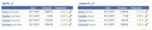 цена драгметаллы цб и лондонская биржа