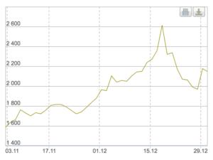 рост цены золота