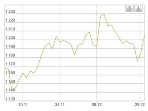 минимальная цена золота