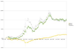 цены акций fxru и fxrb