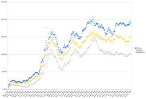 цены акций fxit и fxus