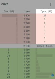 мы хотим продать 100 акций челябинского кузнечно-прессового завода, но сделать это по рыночной цене тяжело: на такой объем нет спроса