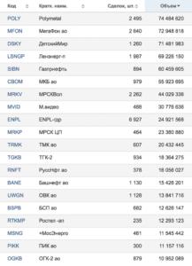 результаты торгов московской биржи от 25.05.2018 — компании, занимающие с 41 по 60 места по обороту в рублях