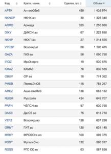 результаты торгов московской биржи от 25.05.2018 — компании, занимающие со 101 по 120 места по обороту в рублях