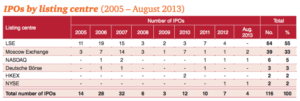 ipo российских компаний в 2005-2013 гг