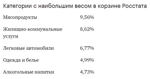 категории с наибольшим весом в корзине росстата