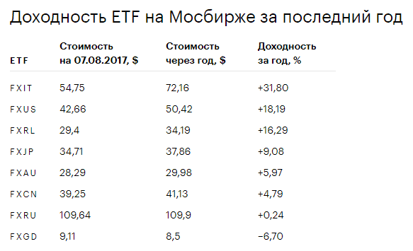 доходность etf на moex