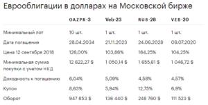 еврооблигации на московской бирже