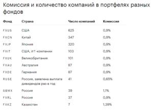 комиссия и количество компаний в портфелях разных фондов