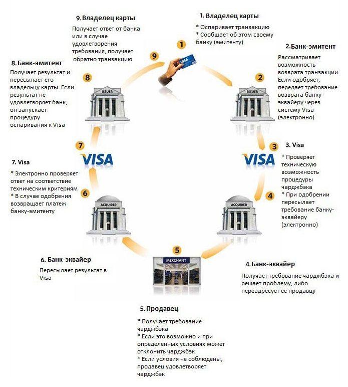 как проходит процедура чарджбек пошаговый алгоритм на примере мпс visa
