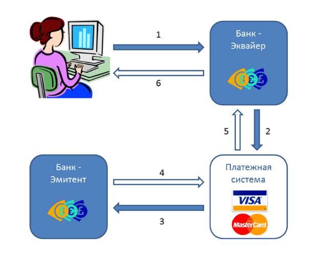 как проводятся электронные переводы через эпс