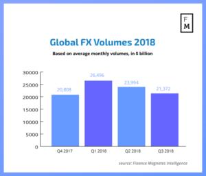 глобальный торговый fx объем за 2018 год (по кварталам)