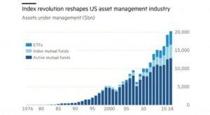 индустрия индексных фондов и etf растет