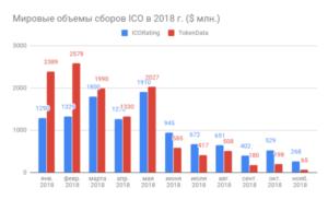 сборы ico в 2018 году