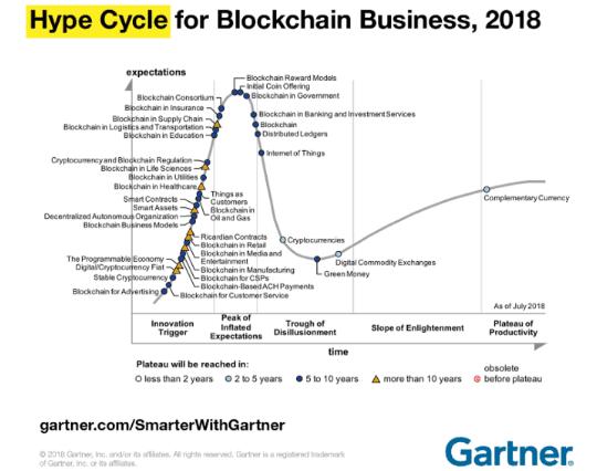 развитие технологии блокчейн