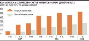 финансовые результаты клиентов российских форекс-дилеров
