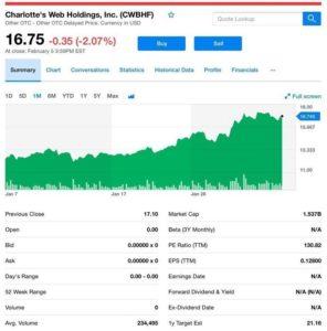 Charlotte Web Holdings