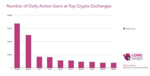 число активных пользователей на криптовалютных биржах