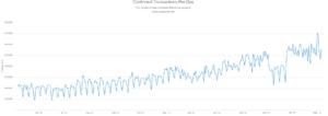 число подтвержденных транзакций в сети bitcion