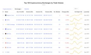 объем транзакций на криптовалютных биржах