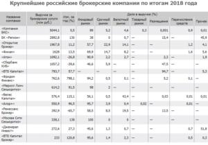 крупнейшие российские брокерские компании по итогам 2018 года