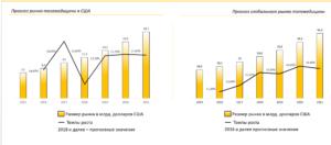глобальный рынок цифровой медицины рос в среднем на 15-17%