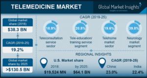 в 2025 году мировой рынок digital-медицины достигнет 130 млрд. долларов
