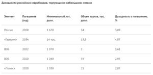 доходности российских евробондов, торгующихся небольшими лотами