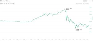 причиной падения стоимости ethereum стала новость о взломе