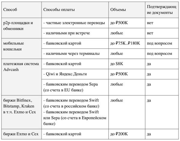 сравнение способов покупки криптовалют