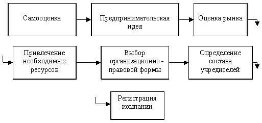 этапы создания собственного дела