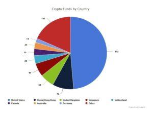 группировка криптофондов по юрисдикции