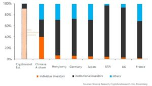 институционалы занимают 40-80% традиционных фондовых рынков
