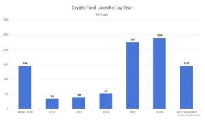 бурный рост числа вновь созданных криптофондов пришелся на 2017 год