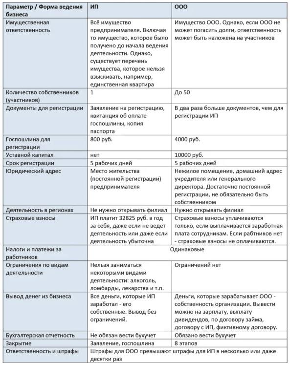 сравнительная таблица ип и ооо