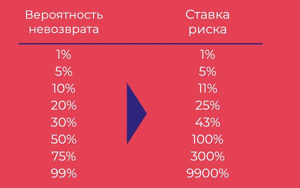 ставка риска = 1 / (1 - вероятность невозврата) - 1