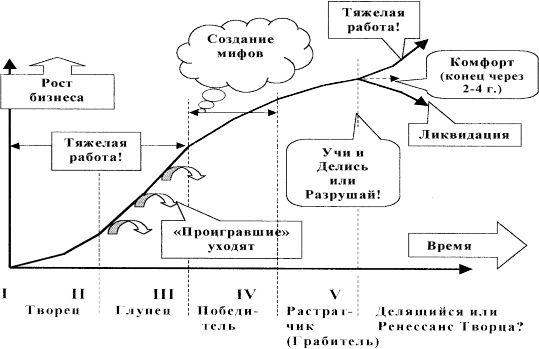 финансовая модель